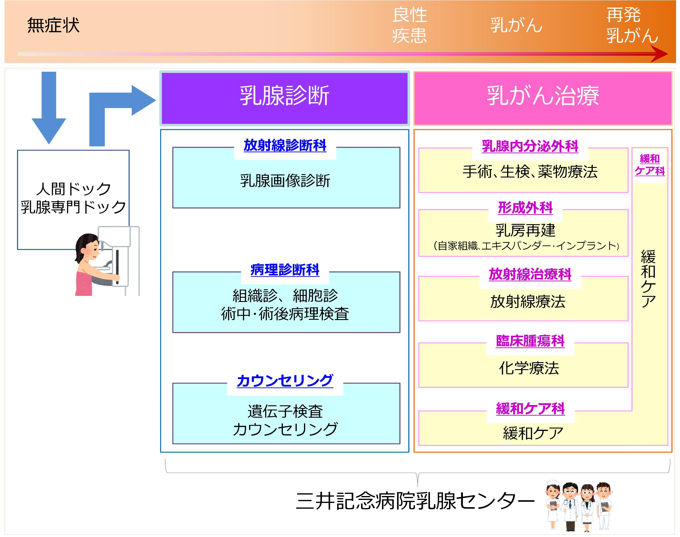 三井記念病院がん診療のフロー